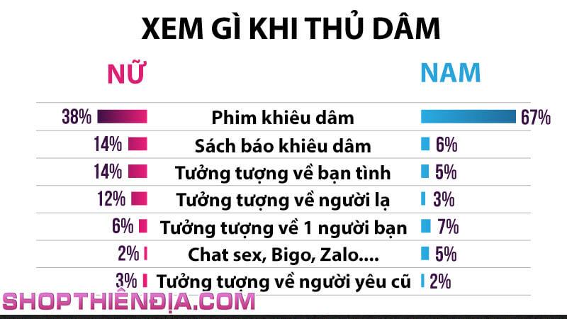 Thống kê nam nữ xem gì khi thủ dâm